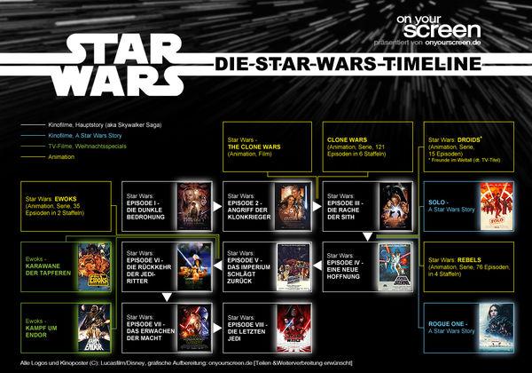 Die Onyourscreen.de-Star Wars-Timeline